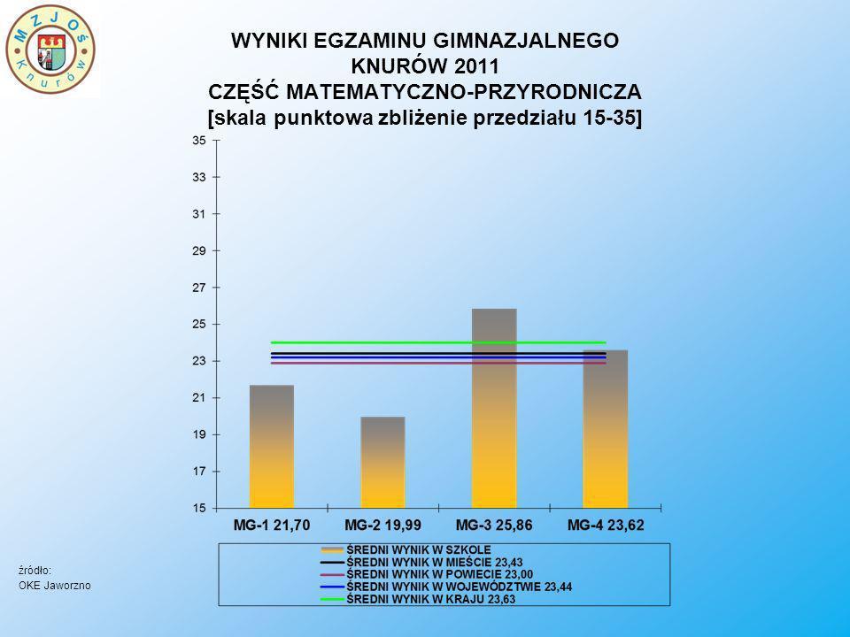 WYNIKI EGZAMINU GIMNAZJALNEGO KNURÓW 2011 CZĘŚĆ MATEMATYCZNO-PRZYRODNICZA [skala punktowa zbliżenie przedziału 15-35] źródło: OKE Jaworzno