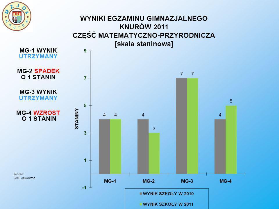 WYNIKI EGZAMINU GIMNAZJALNEGO KNURÓW 2011 CZĘŚĆ MATEMATYCZNO-PRZYRODNICZA [skala staninowa] MG-1 WYNIK UTRZYMANY MG-2 SPADEK O 1 STANIN MG-3 WYNIK UTRZYMANY MG-4 WZROST O 1 STANIN źródło: OKE Jaworzno