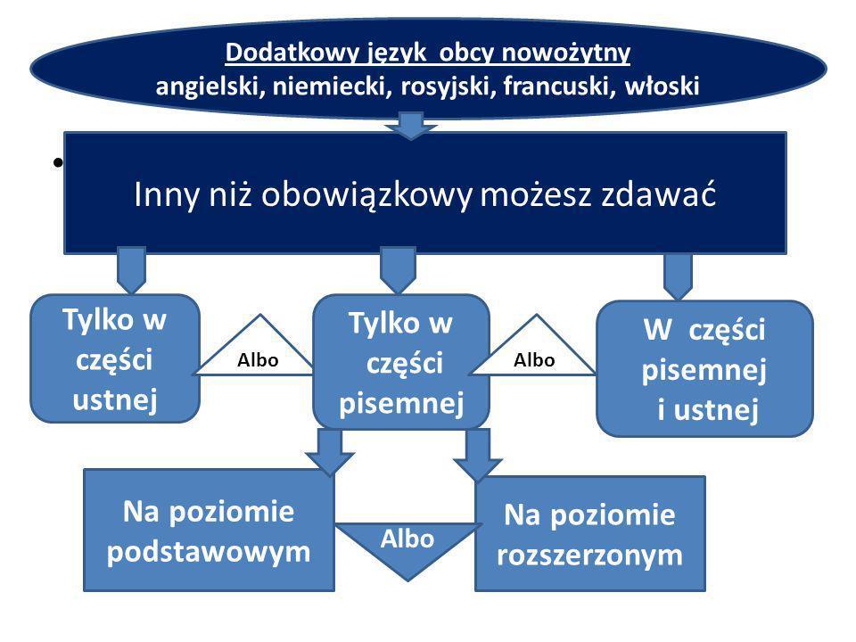 y l Dodatkowy język obcy nowożytny angielski, niemiecki, rosyjski, francuski, włoski Inny niż obowiązkowy możesz zdawać Tylko w części ustnej Albo Tylko w części pisemnej Na poziomie podstawowym Na poziomie rozszerzonym Albo W części pisemnej i ustnej Albo