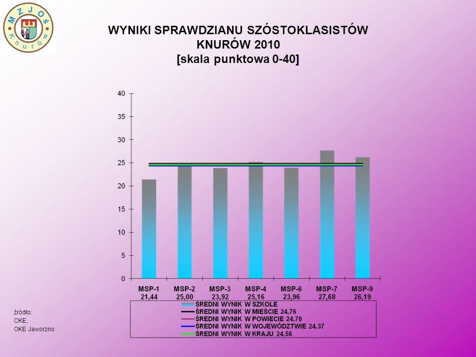 WYNIKI SPRAWDZIANU SZÓSTOKLASISTÓW KNURÓW 2010 [skala punktowa 0-40] źródło: CKE, OKE Jaworzno