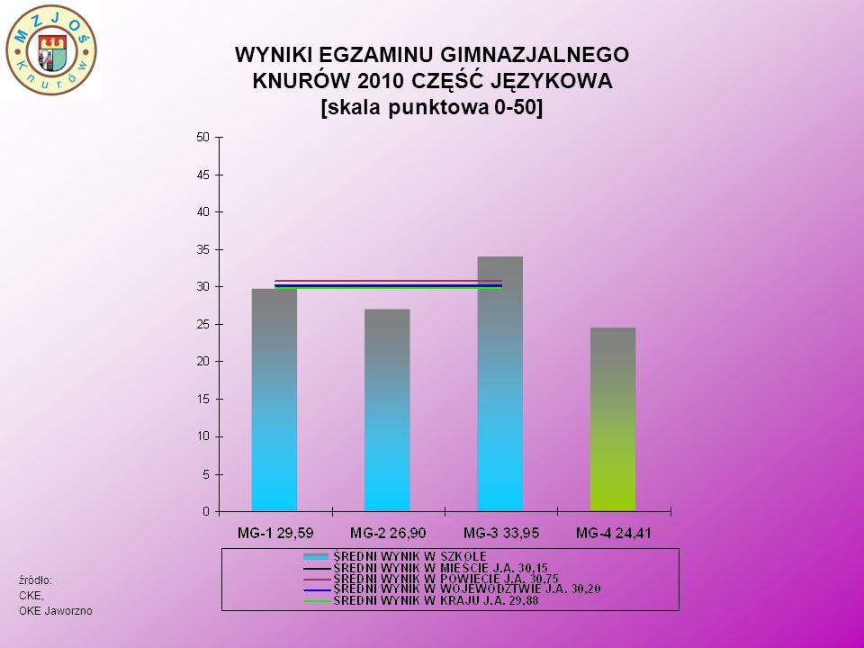 WYNIKI EGZAMINU GIMNAZJALNEGO KNURÓW 2010 CZĘŚĆ JĘZYKOWA [skala punktowa 0-50] źródło: CKE, OKE Jaworzno