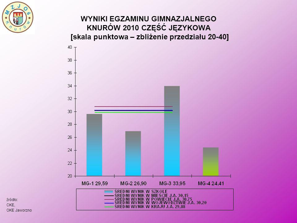 WYNIKI EGZAMINU GIMNAZJALNEGO KNURÓW 2010 CZĘŚĆ JĘZYKOWA [skala punktowa – zbliżenie przedziału 20-40] źródło: CKE, OKE Jaworzno
