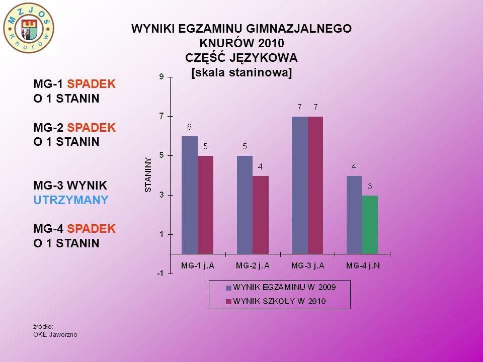WYNIKI EGZAMINU GIMNAZJALNEGO KNURÓW 2010 CZĘŚĆ JĘZYKOWA [skala staninowa] MG-1 SPADEK O 1 STANIN MG-2 SPADEK O 1 STANIN MG-3 WYNIK UTRZYMANY MG-4 SPA