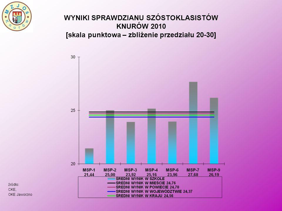 WYNIKI SPRAWDZIANU SZÓSTOKLASISTÓW KNURÓW 2010 [skala punktowa – zbliżenie przedziału 20-30] źródło: CKE, OKE Jaworzno