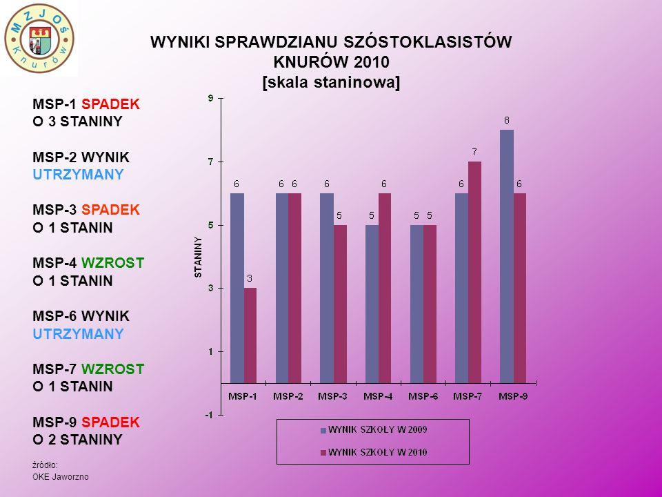 WYNIKI SPRAWDZIANU SZÓSTOKLASISTÓW KNURÓW 2010 [skala staninowa] MSP-1 SPADEK O 3 STANINY MSP-2 WYNIK UTRZYMANY MSP-3 SPADEK O 1 STANIN MSP-4 WZROST O