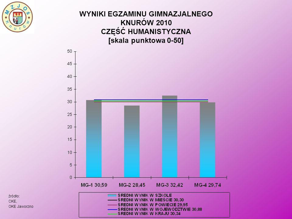 WYNIKI EGZAMINU GIMNAZJALNEGO KNURÓW 2010 CZĘŚĆ HUMANISTYCZNA [skala punktowa 0-50] źródło: CKE, OKE Jaworzno