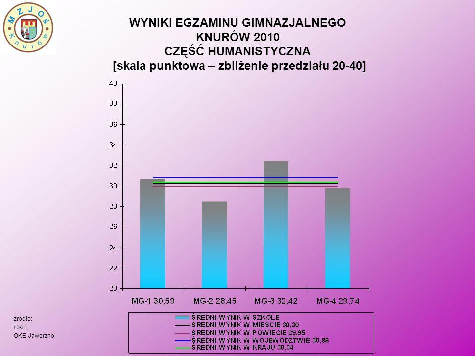 WYNIKI EGZAMINU GIMNAZJALNEGO KNURÓW 2010 CZĘŚĆ HUMANISTYCZNA [skala staninowa] MG-1 SPADEK O 1 STANIN MG-2 WYNIK UTRZYMANY MG-3 WYNIK UTRZYMANY MG-4 SPADEK O 2 STANINY źródło: OKE Jaworzno