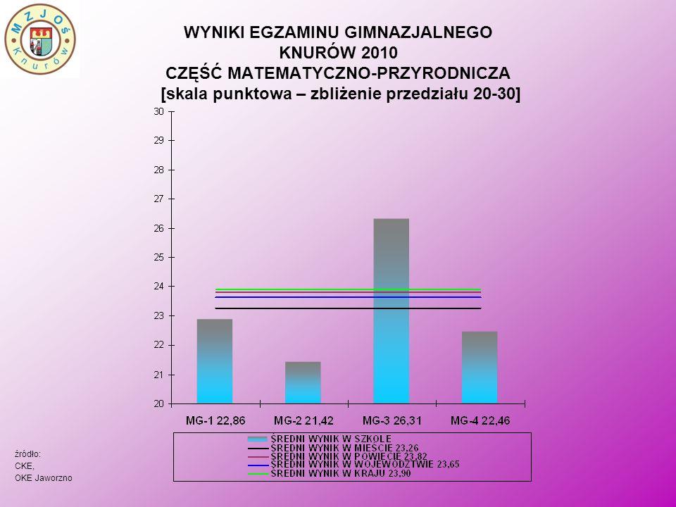 WYNIKI EGZAMINU GIMNAZJALNEGO KNURÓW 2010 CZĘŚĆ MATEMATYCZNO-PRZYRODNICZA [skala punktowa – zbliżenie przedziału 20-30] źródło: CKE, OKE Jaworzno