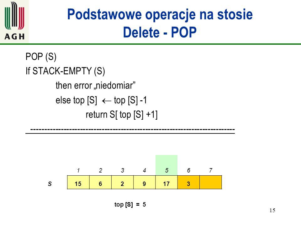 15 Podstawowe operacje na stosie Delete - POP POP (S) If STACK-EMPTY (S) then error niedomiar else top [S] top [S] -1 return S[ top [S] +1] ----------