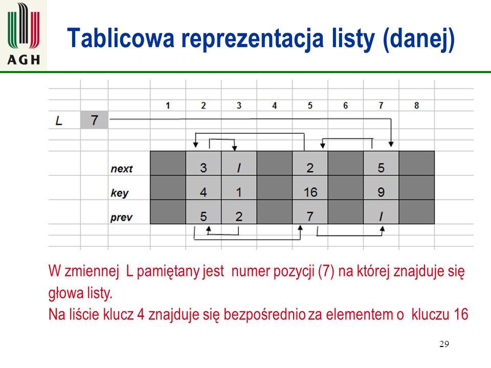 29 Tablicowa reprezentacja listy (danej) W zmiennej L pamiętany jest numer pozycji (7) na której znajduje się głowa listy. Na liście klucz 4 znajduje