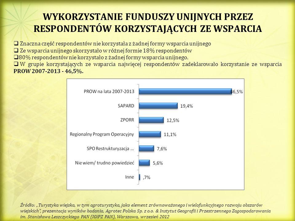 WYKORZYSTANIE FUNDUSZY UNIJNYCH PRZEZ RESPONDENTÓW KORZYSTAJĄCYCH ZE WSPARCIA Źródło: Turystyka wiejska, w tym agroturystyka, jako element zrównoważonego i wielofunkcyjnego rozwoju obszarów wiejskich, prezentacja wyników badania, Agrotec Polska Sp.