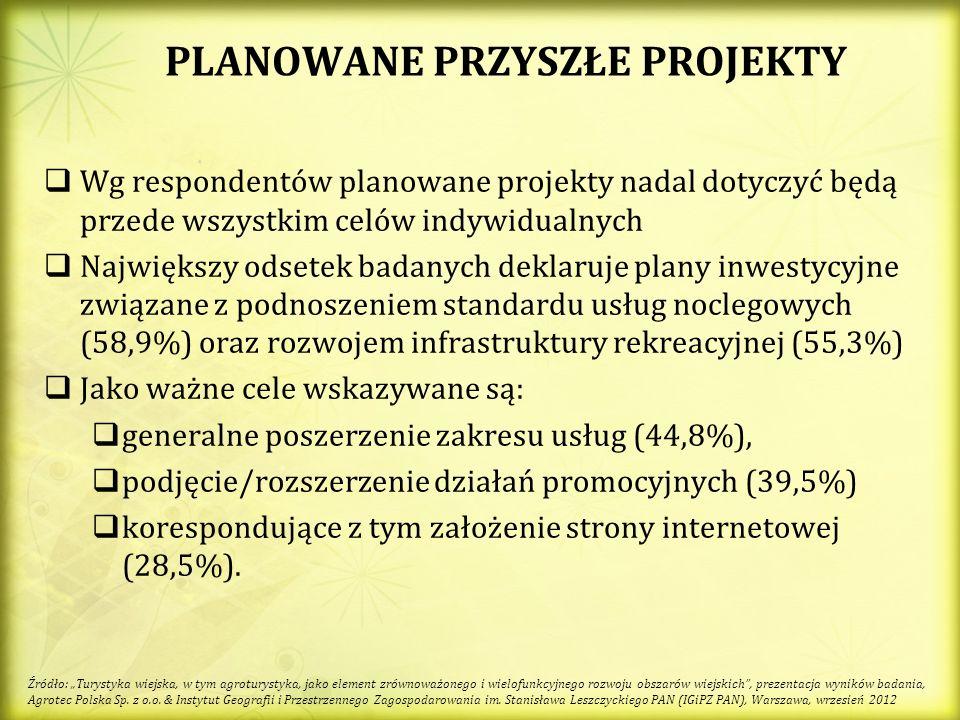 PLANOWANE PRZYSZŁE PROJEKTY Wg respondentów planowane projekty nadal dotyczyć będą przede wszystkim celów indywidualnych Największy odsetek badanych deklaruje plany inwestycyjne związane z podnoszeniem standardu usług noclegowych (58,9%) oraz rozwojem infrastruktury rekreacyjnej (55,3%) Jako ważne cele wskazywane są: generalne poszerzenie zakresu usług (44,8%), podjęcie/rozszerzenie działań promocyjnych (39,5%) korespondujące z tym założenie strony internetowej (28,5%).