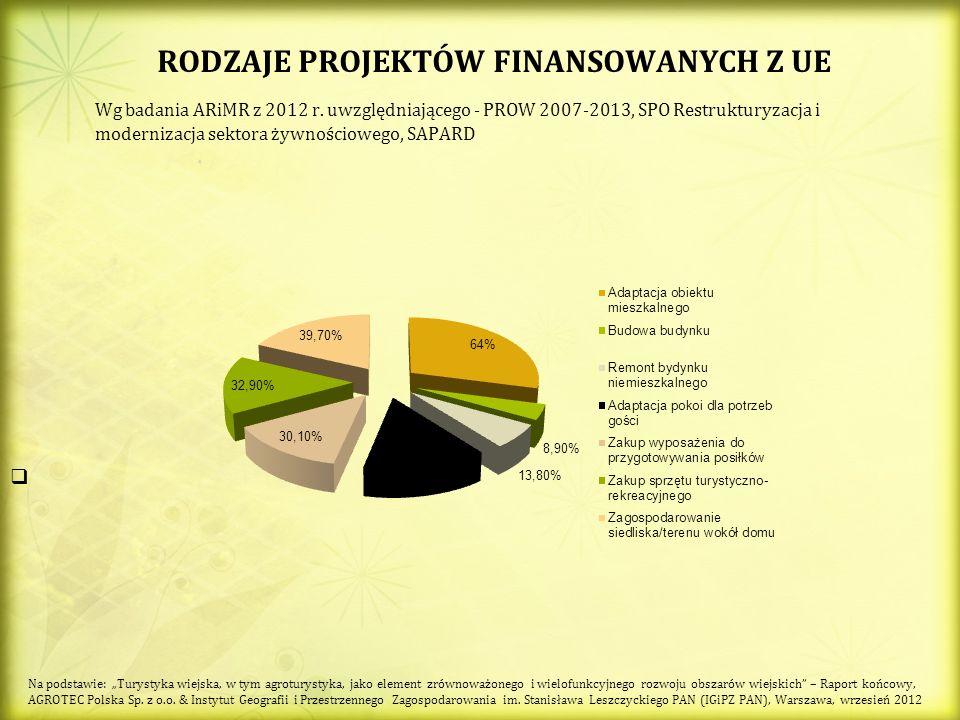 RODZAJE PROJEKTÓW FINANSOWANYCH Z UE Wg badania ARiMR z 2012 r. uwzględniającego - PROW 2007-2013, SPO Restrukturyzacja i modernizacja sektora żywnośc