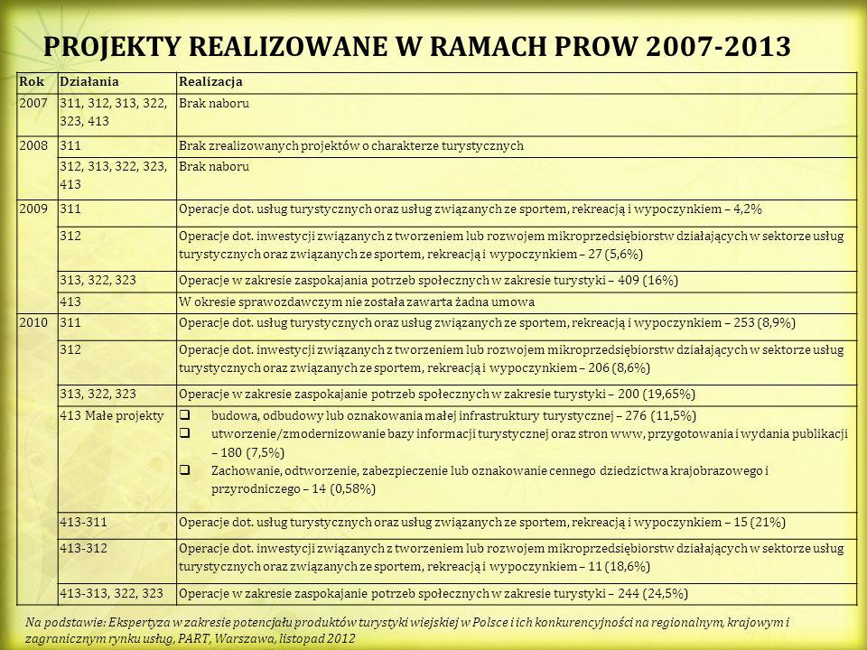 PROJEKTY REALIZOWANE W RAMACH PROW 2007-2013 RokDziałaniaRealizacja 2007 311, 312, 313, 322, 323, 413 Brak naboru 2008311Brak zrealizowanych projektów o charakterze turystycznych 312, 313, 322, 323, 413 Brak naboru 2009311Operacje dot.