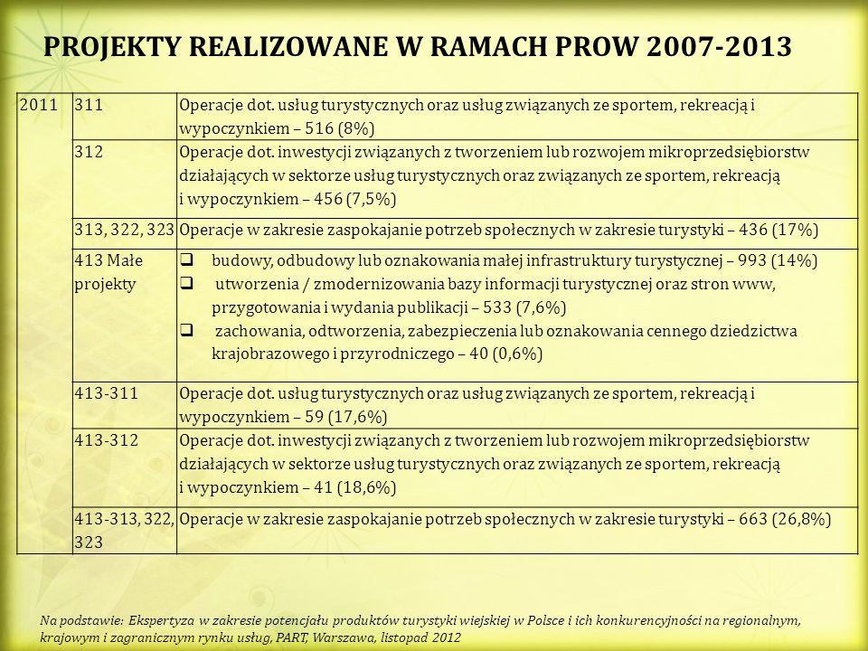PROJEKTY REALIZOWANE W RAMACH PROW 2007-2013 2011311 Operacje dot. usług turystycznych oraz usług związanych ze sportem, rekreacją i wypoczynkiem – 51