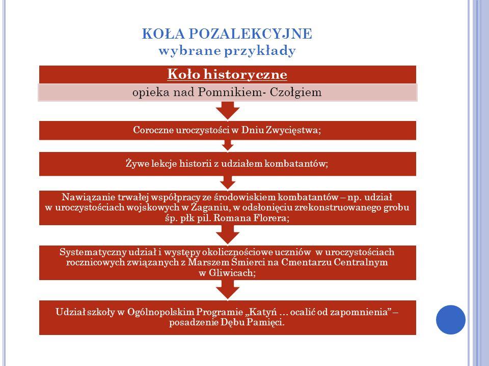 Udział szkoły w Ogólnopolskim Programie Katyń … ocalić od zapomnienia – posadzenie Dębu Pamięci. Systematyczny udział i występy okolicznościowe ucznió