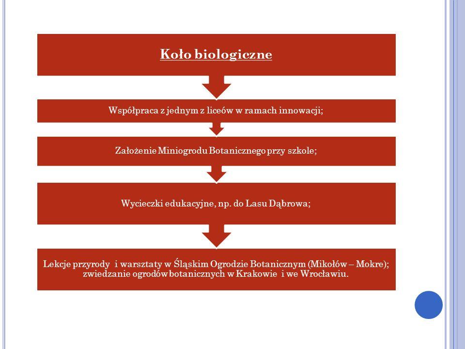 Lekcje przyrody i warsztaty w Śląskim Ogrodzie Botanicznym (Mikołów – Mokre); zwiedzanie ogrodów botanicznych w Krakowie i we Wrocławiu. Wycieczki edu