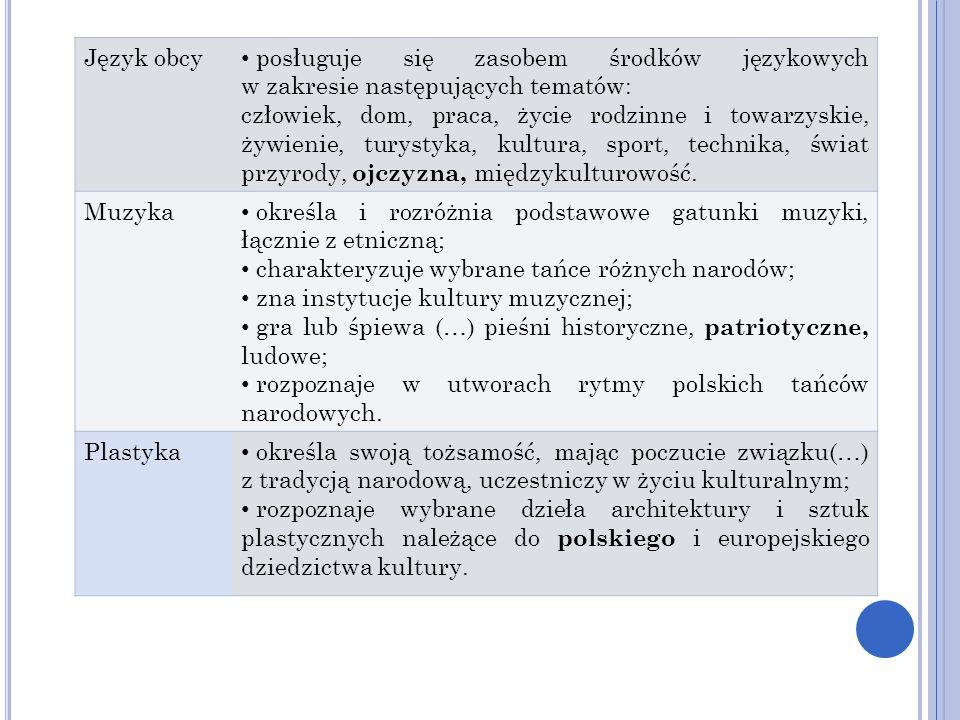 Język obcy posługuje się zasobem środków językowych w zakresie następujących tematów: człowiek, dom, praca, życie rodzinne i towarzyskie, żywienie, tu