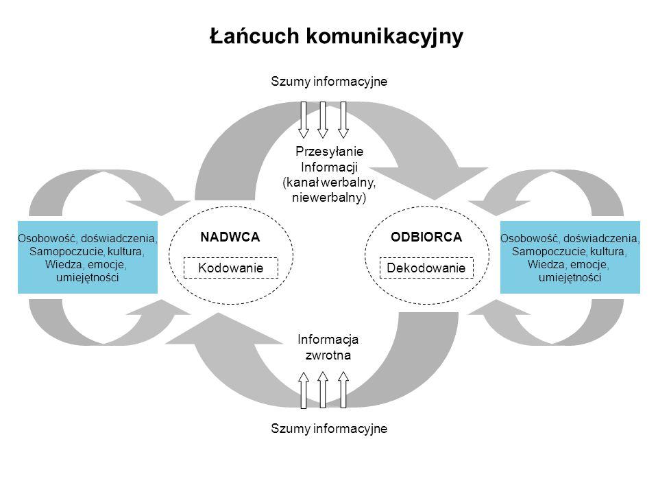 Łańcuch komunikacyjny Osobowość, doświadczenia, Samopoczucie, kultura, Wiedza, emocje, umiejętności Osobowość, doświadczenia, Samopoczucie, kultura, Wiedza, emocje, umiejętności Kodowanie NADWCA Dekodowanie ODBIORCA Przesyłanie Informacji (kanał werbalny, niewerbalny) Informacja zwrotna Szumy informacyjne