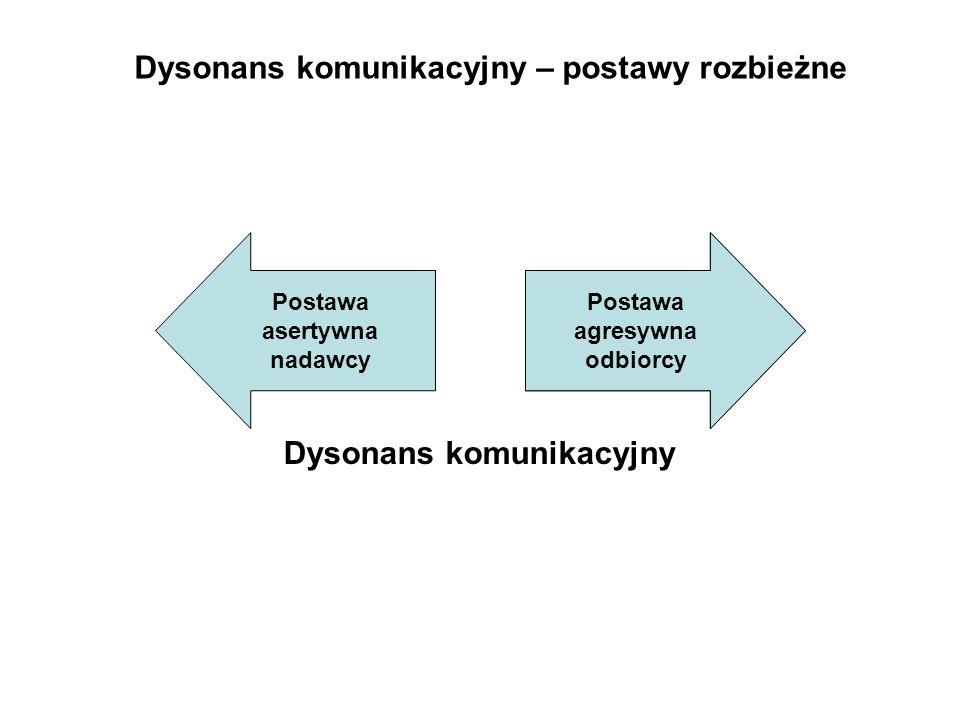 Postawa agresywna odbiorcy Postawa asertywna nadawcy Dysonans komunikacyjny – postawy rozbieżne Dysonans komunikacyjny Postawa agresywna odbiorcy