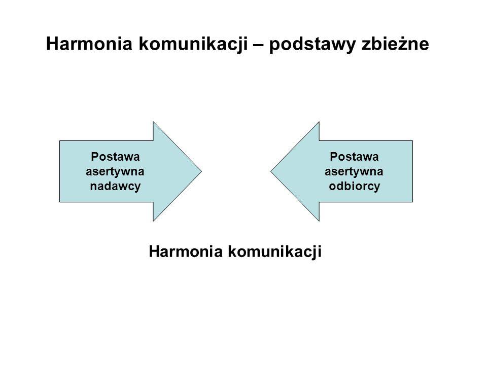 Postawa asertywna nadawcy Postawa asertywna odbiorcy Harmonia komunikacji Harmonia komunikacji – podstawy zbieżne