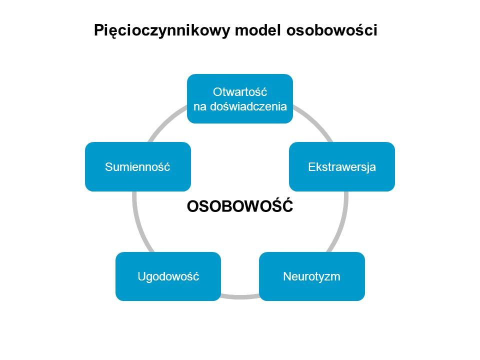 Pięcioczynnikowy model osobowości Otwartość na doświadczenia EkstrawersjaSumienność UgodowośćNeurotyzm OSOBOWOŚĆ
