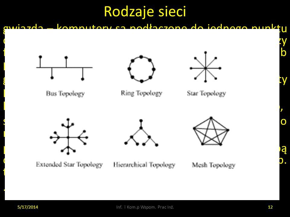 Rodzaje sieci gwiazda – komputery są podłączone do jednego punktu centralnego, koncentratora (koncentrator tworzy fizyczną topologię gwiazdy, ale logi