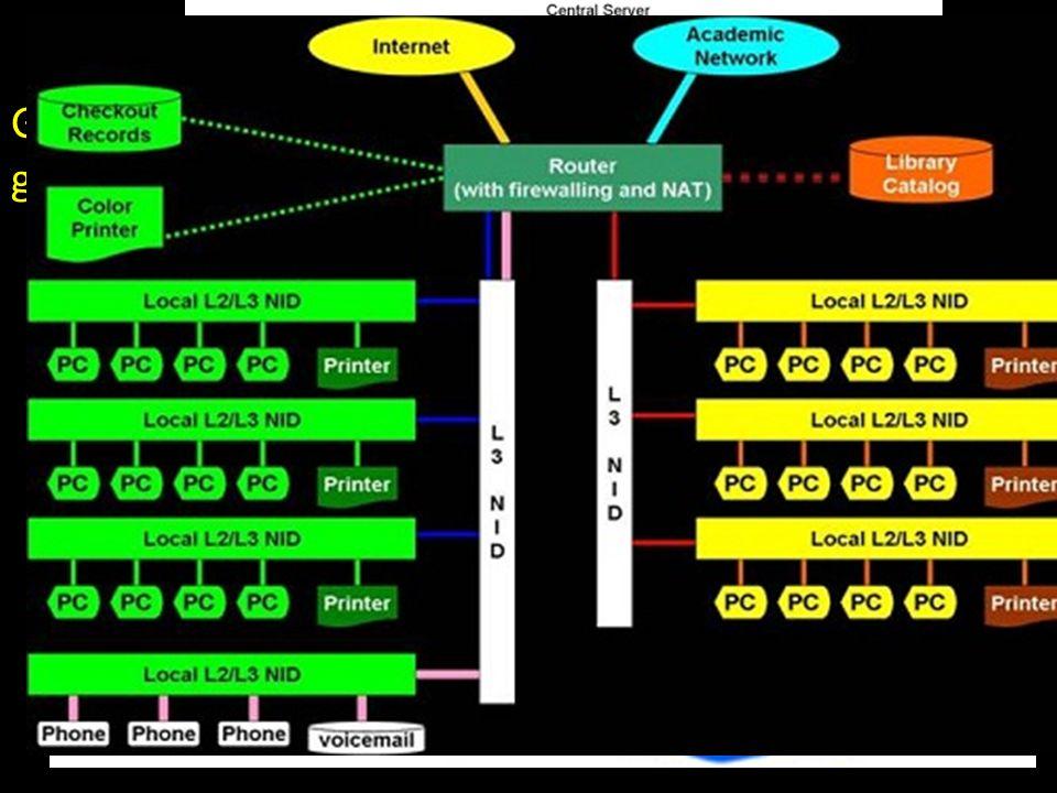 Popularnośc języków programowania GAN (Global Area Network) – sieć o zasięgu globalnym np. sieć telefoniczna; 5/17/2014Inf. i Kom.p Wspom. Prac Inż.36