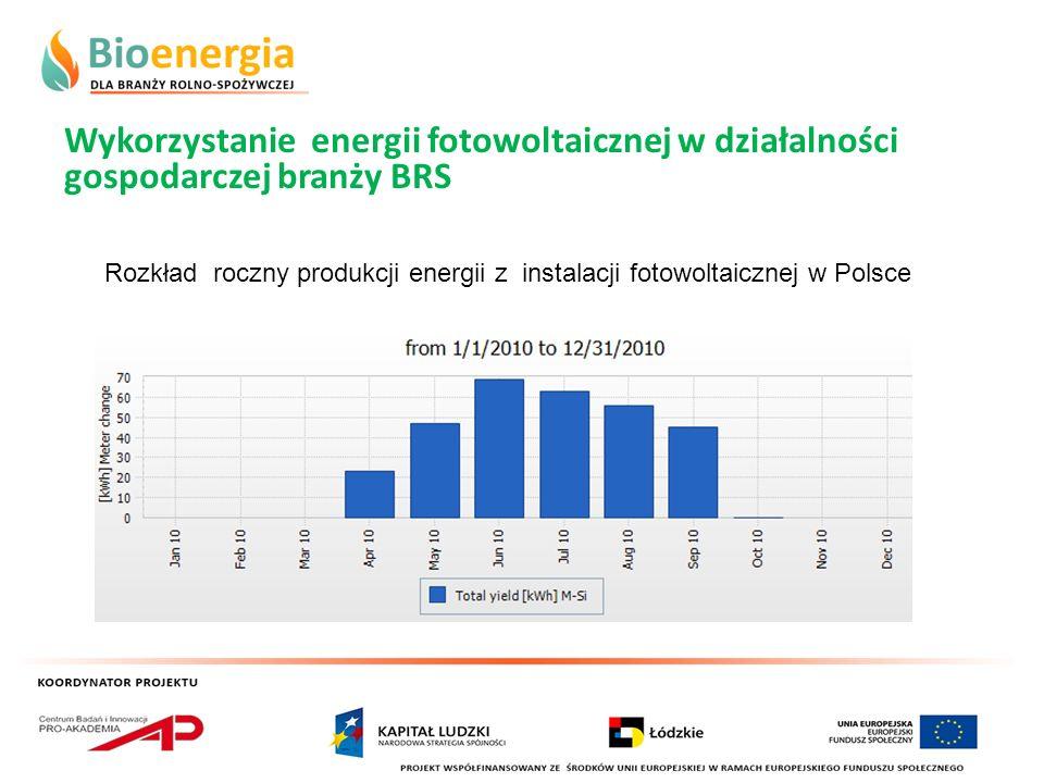 Wykorzystanie energii fotowoltaicznej w działalności gospodarczej branży BRS Rozkład roczny produkcji energii z instalacji fotowoltaicznej w Polsce