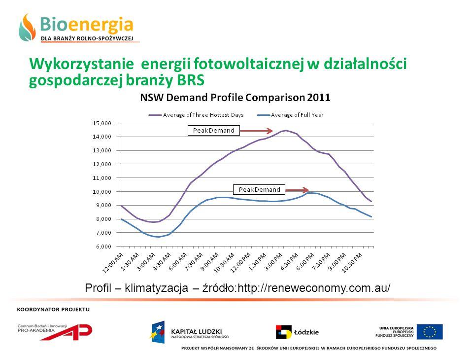 Wykorzystanie energii fotowoltaicznej w działalności gospodarczej branży BRS Profil – klimatyzacja – źródło:http://reneweconomy.com.au/