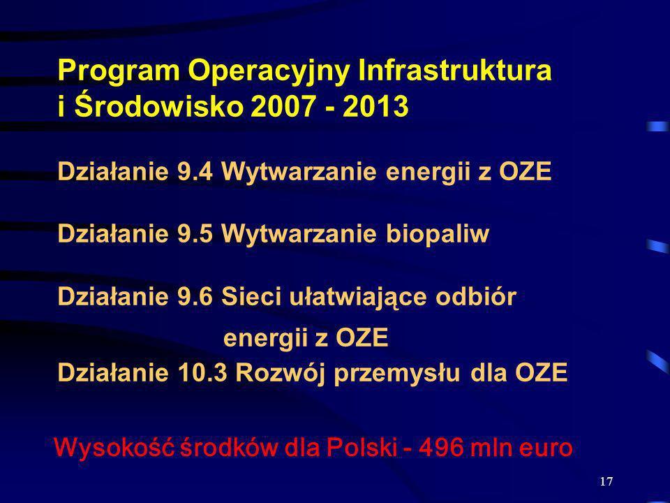 17 Program Operacyjny Infrastruktura i Środowisko 2007 - 2013 Działanie 9.4 Wytwarzanie energii z OZE Działanie 9.5 Wytwarzanie biopaliw Działanie 9.6