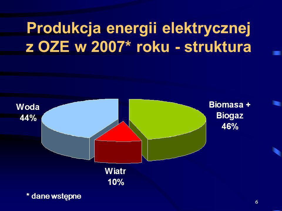 6 Produkcja energii elektrycznej z OZE w 2007* roku - struktura * dane wstępne