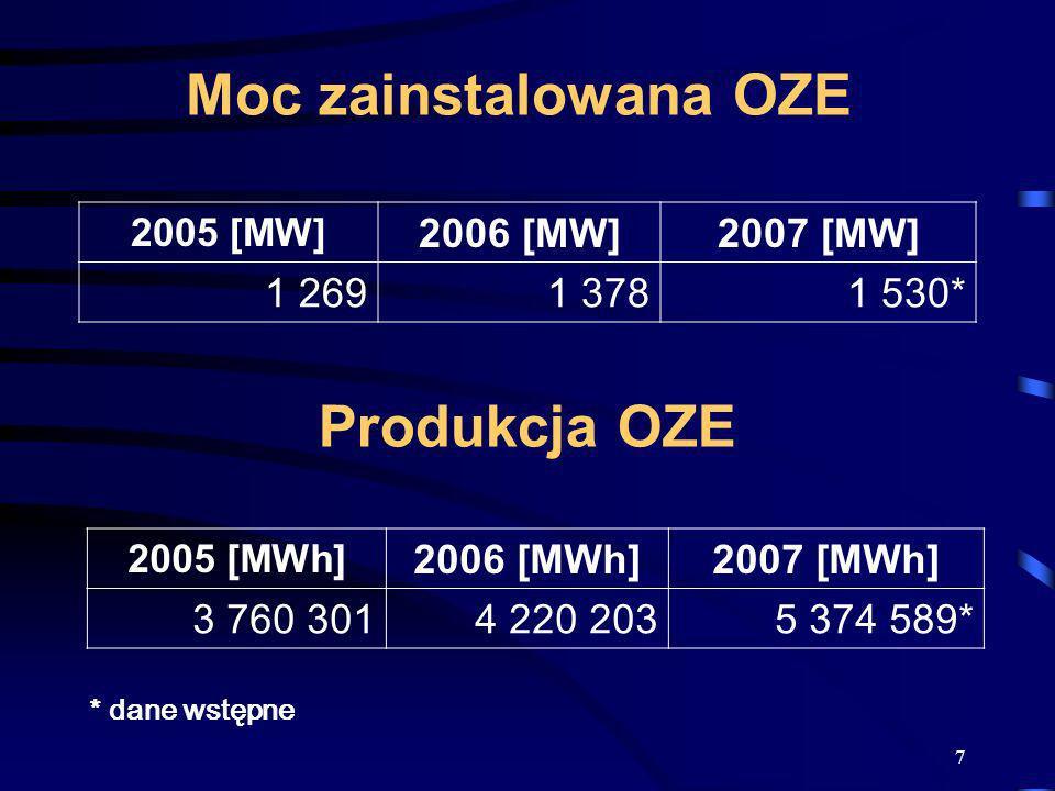 7 Moc zainstalowana OZE 2005 [MW] 2006 [MW]2007 [MW] 1 2691 3781 530* Produkcja OZE 2005 [MWh] 2006 [MWh]2007 [MWh] 3 760 3014 220 2035 374 589* * dan
