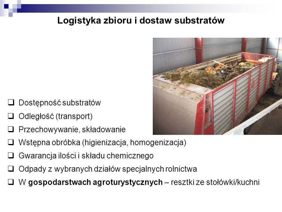 Logistyka zbioru i dostaw substratów Dostępność substratów Odległość (transport) Przechowywanie, składowanie Wstępna obróbka (higienizacja, homogeniza
