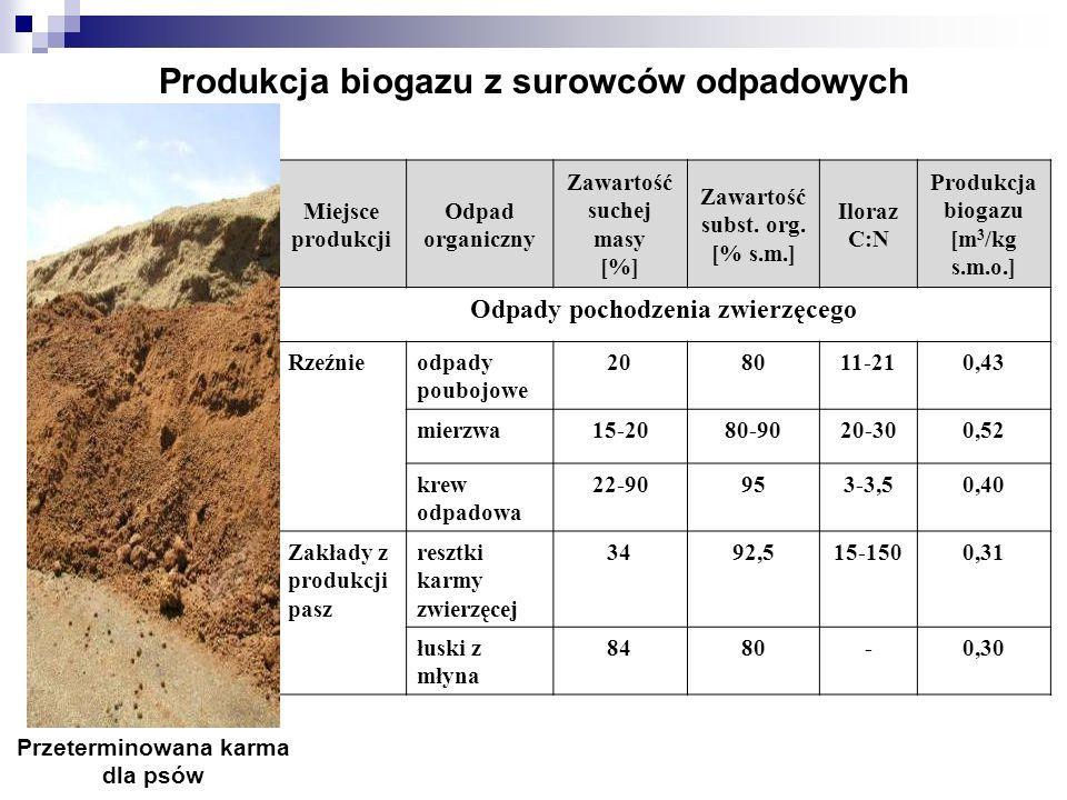 Produkcja biogazu z surowców odpadowych Miejsce produkcji Odpad organiczny Zawartość suchej masy [%] Zawartość subst. org. [% s.m.] Iloraz C:N Produkc