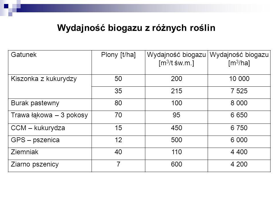 Wydajność biogazu z różnych roślin GatunekPlony [t/ha]Wydajność biogazu [m 3 /t św.m.] Wydajność biogazu [m 3 /ha] Kiszonka z kukurydzy5020010 000 352