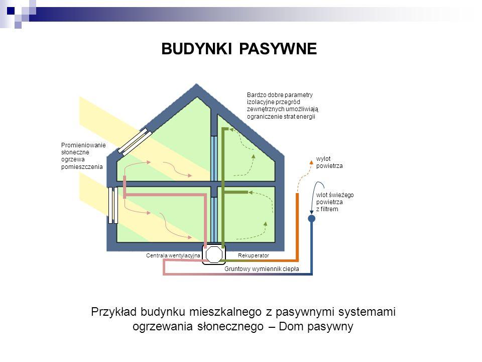 BUDYNKI PASYWNE Przykład budynku mieszkalnego z pasywnymi systemami ogrzewania słonecznego – Dom pasywny wylot powietrza wlot świeżego powietrza z fil