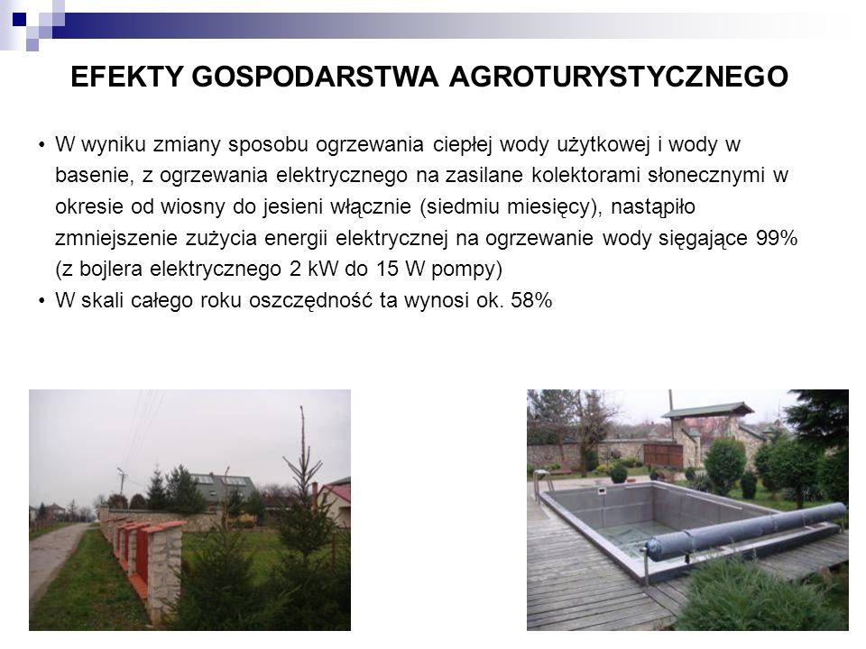 EFEKTY GOSPODARSTWA AGROTURYSTYCZNEGO W wyniku zmiany sposobu ogrzewania ciepłej wody użytkowej i wody w basenie, z ogrzewania elektrycznego na zasila