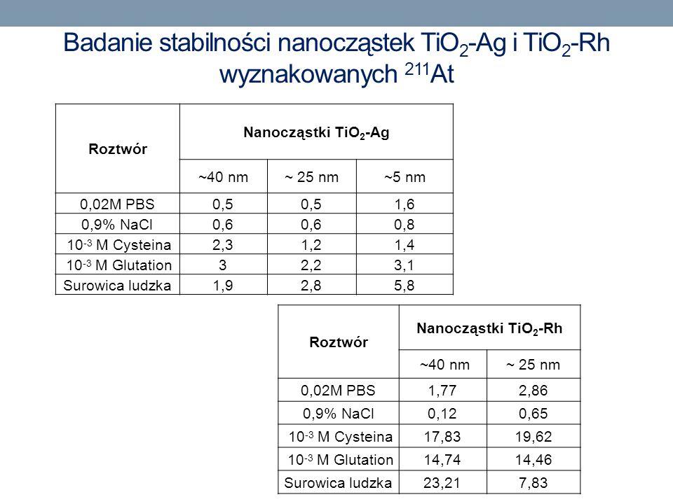 Badanie stabilności nanocząstek TiO 2 -Ag i TiO 2 -Rh wyznakowanych 211 At Roztwór Nanocząstki TiO 2 -Ag ~40 nm~ 25 nm~5 nm 0,02M PBS0,5 1,6 0,9% NaCl