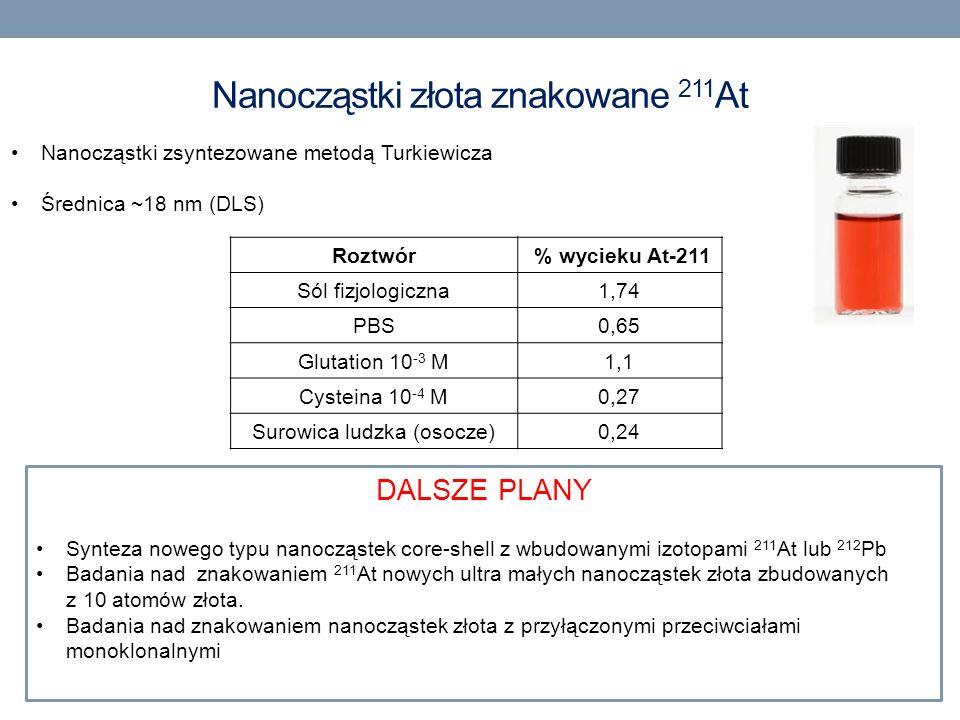 Nanocząstki złota znakowane 211 At Roztwór % wycieku At-211 Sól fizjologiczna1,74 PBS0,65 Glutation 10 -3 M1,1 Cysteina 10 -4 M0,27 Surowica ludzka (o