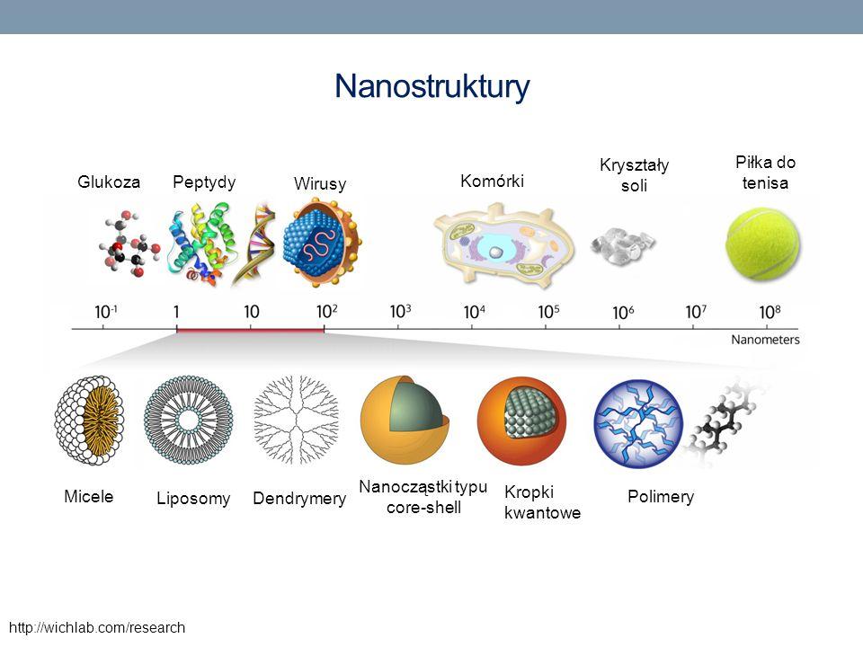Nanostruktury http://wichlab.com/research GlukozaPeptydy Wirusy Komórki Kryształy soli Piłka do tenisa Micele LiposomyDendrymery Nanocząstki typu core