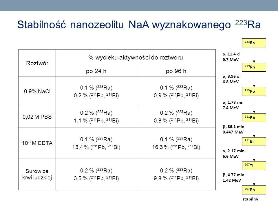 Stabilność nanozeolitu NaA wyznakowanego 223 Ra Roztwór % wycieku aktywności do roztworu po 24 hpo 96 h 0,9% NaCl 0,1 % ( 223 Ra) 0,2 % ( 211 Pb, 211