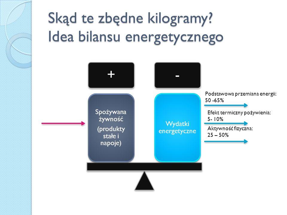 Skąd te zbędne kilogramy? Idea bilansu energetycznego +- Spożywana żywność (produkty stałe i napoje) Wydatki energetyczne Podstawowa przemiana energii