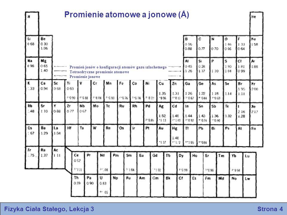 Promień jonów o konfiguracji atomów gazu szlachetnego Tetraedryczne promienie atomowe Promienie jonowe Promienie atomowe a jonowe (Å) Fizyka Ciała Sta