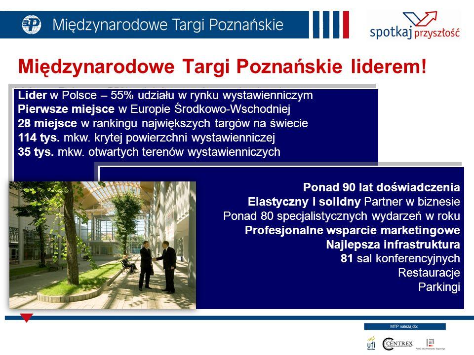 Międzynarodowe Targi Poznańskie liderem! Lider w Polsce – 55% udziału w rynku wystawienniczym Pierwsze miejsce w Europie Środkowo-Wschodniej 28 miejsc