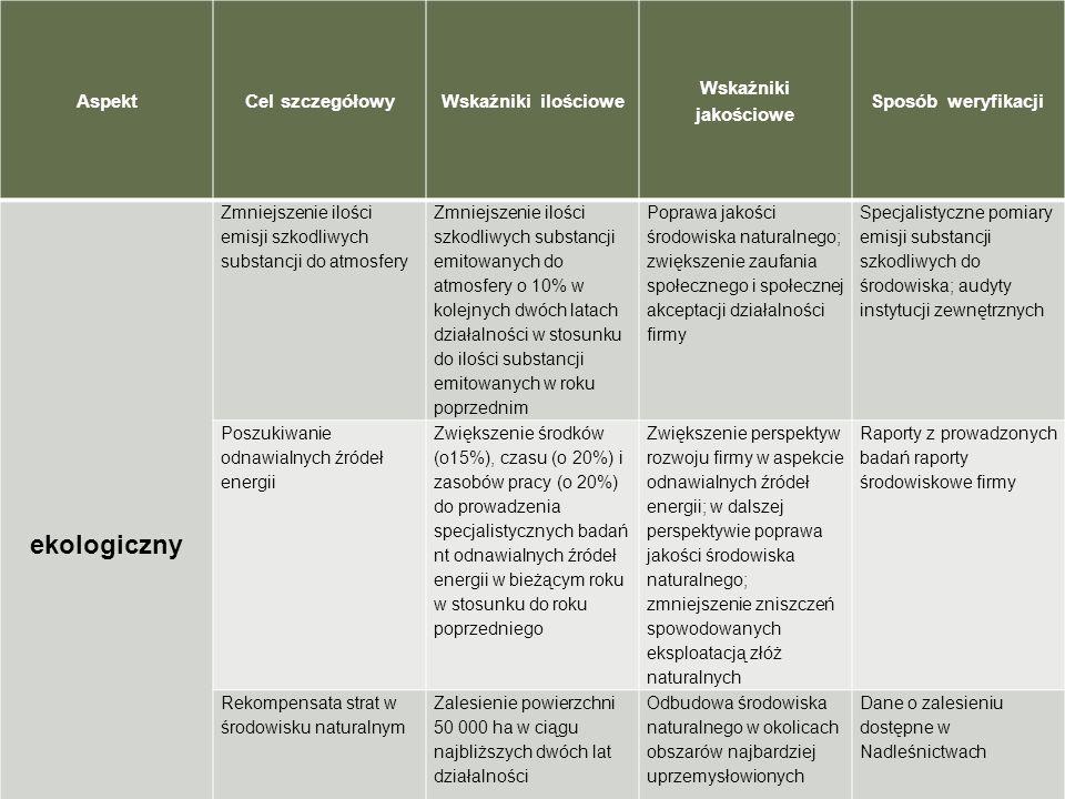 AspektCel szczegółowyWskaźniki ilościowe Wskaźniki jakościowe Sposób weryfikacji ekologiczny Zmniejszenie ilości emisji szkodliwych substancji do atmo