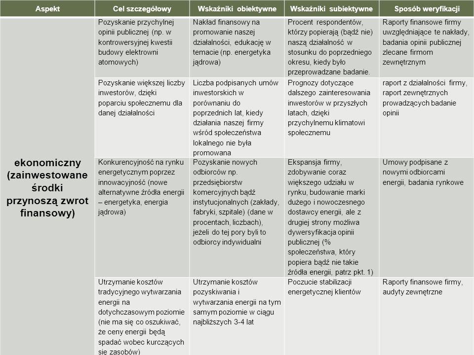 AspektCel szczegółowyWskaźniki obiektywneWskaźniki subiektywneSposób weryfikacji ekonomiczny (zainwestowane środki przynoszą zwrot finansowy) Pozyskan