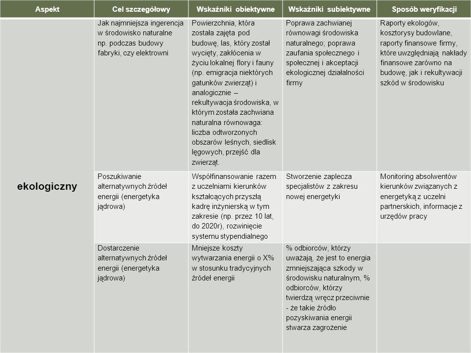 AspektCel szczegółowyWskaźniki obiektywneWskaźniki subiektywneSposób weryfikacji ekologiczny Jak najmniejsza ingerencja w środowisko naturalne np. pod
