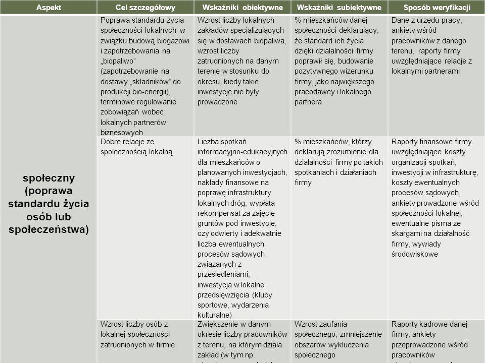 AspektCel szczegółowyWskaźniki obiektywneWskaźniki subiektywneSposób weryfikacji społeczny (poprawa standardu życia osób lub społeczeństwa) Poprawa st