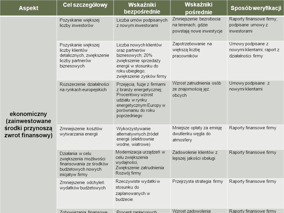 AspektCel szczegółowyWskaźniki bezpośrednie Wskaźniki pośrednie Sposób weryfikacji ekonomiczny (zainwestowane środki przynoszą zwrot finansowy) Pozysk